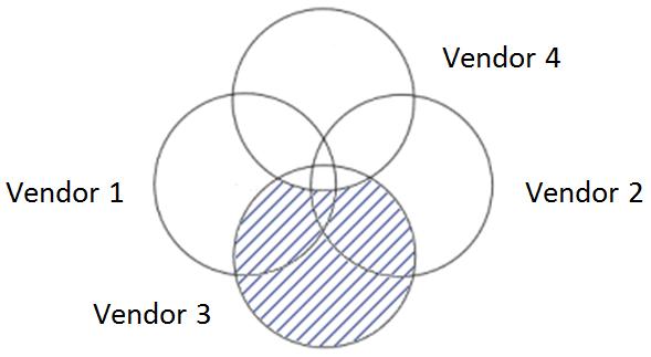 cdo-boolean-complex