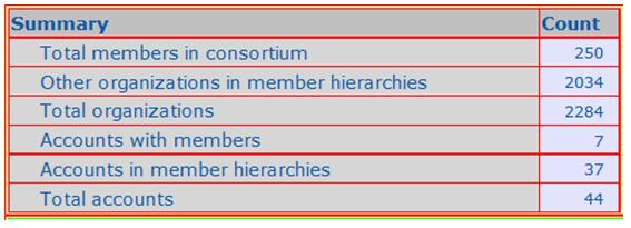 ido-consortium-report-summary